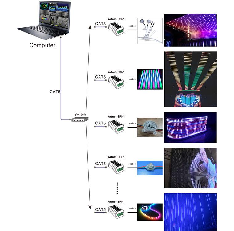 LTECH-LED Artnet-SPI lighting system,Artnet-SPI converter